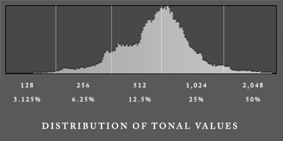 Histogram Stop Myth Illustrated - this is not a correct interpretation.